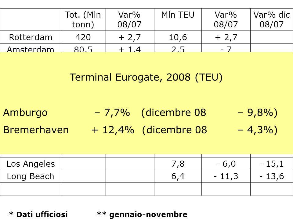 Terminal Eurogate, 2008 (TEU)