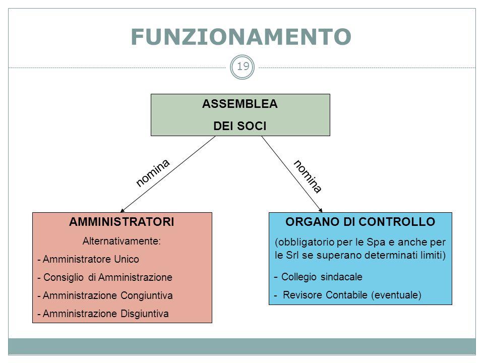 FUNZIONAMENTO ASSEMBLEA DEI SOCI nomina nomina AMMINISTRATORI