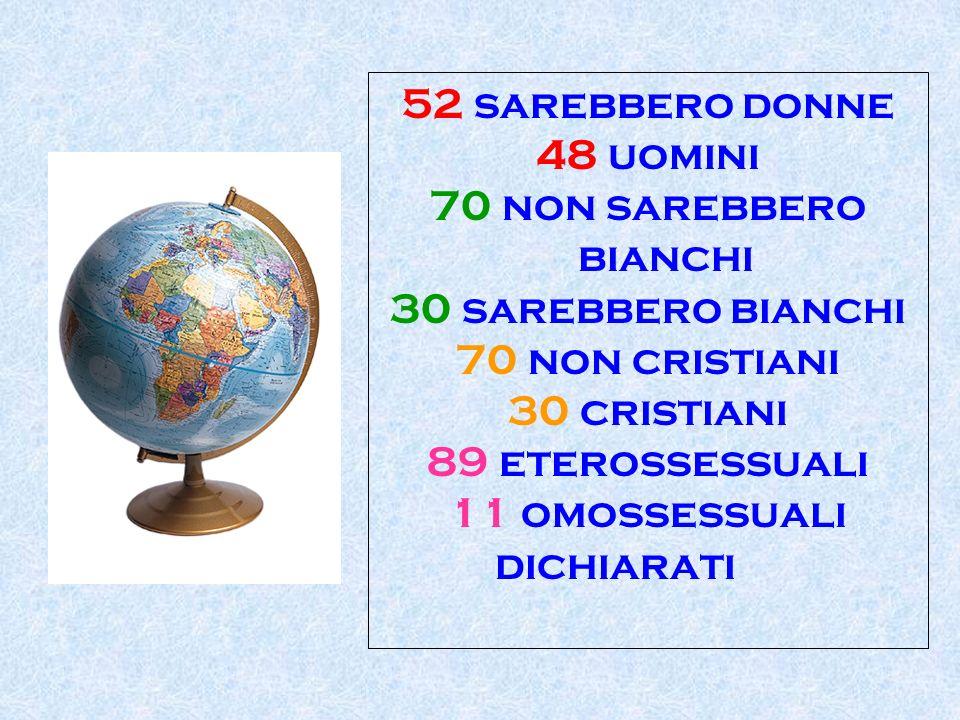 52 sarebbero donne 48 uomini. 70 non sarebbero bianchi. 30 sarebbero bianchi. 70 non cristiani. 30 cristiani.