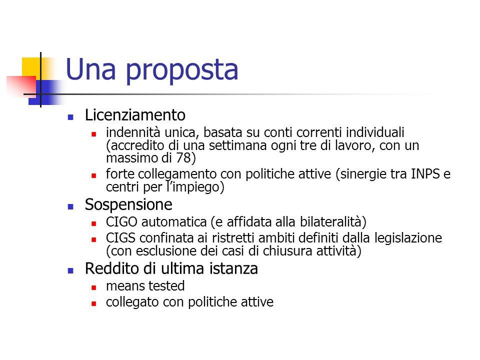 Una proposta Licenziamento Sospensione Reddito di ultima istanza