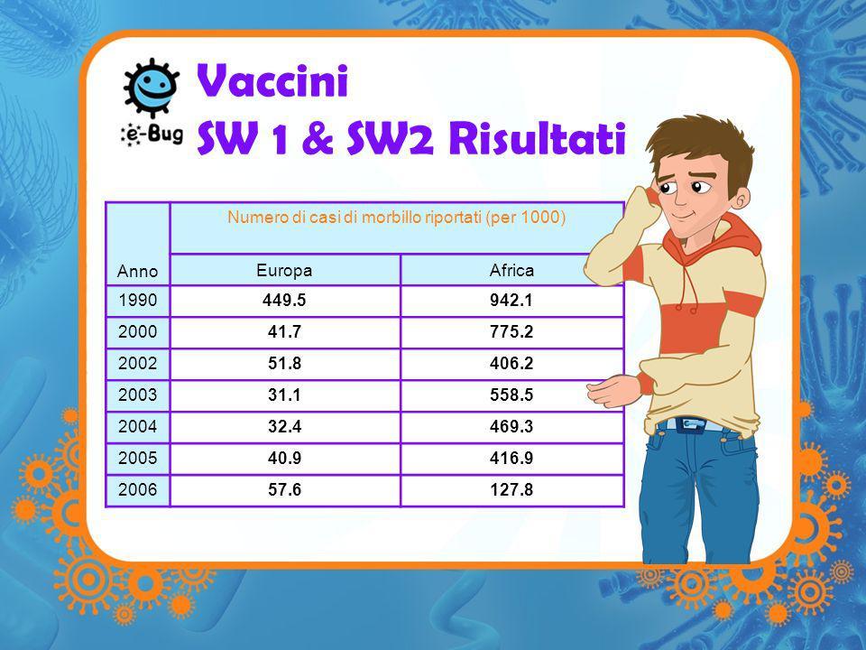 Vaccini SW 1 & SW2 Risultati