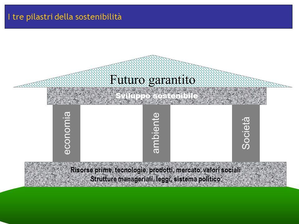 Futuro garantito economia ambiente Società