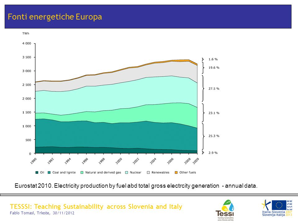 Fonti energetiche Europa