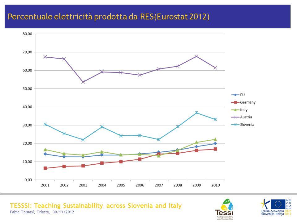 Percentuale elettricità prodotta da RES(Eurostat 2012)