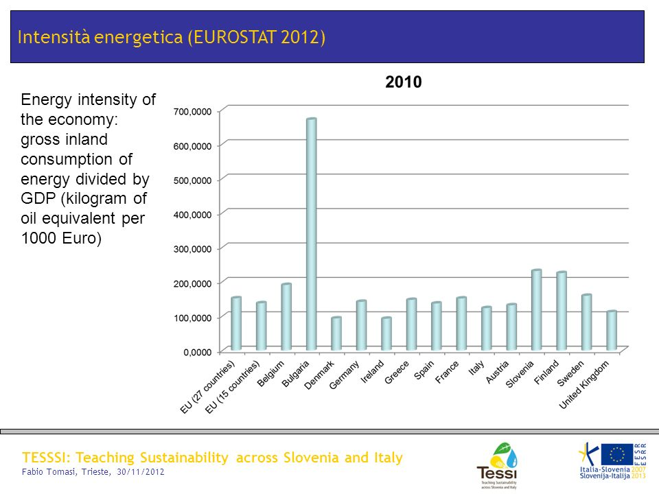 Intensità energetica (EUROSTAT 2012)