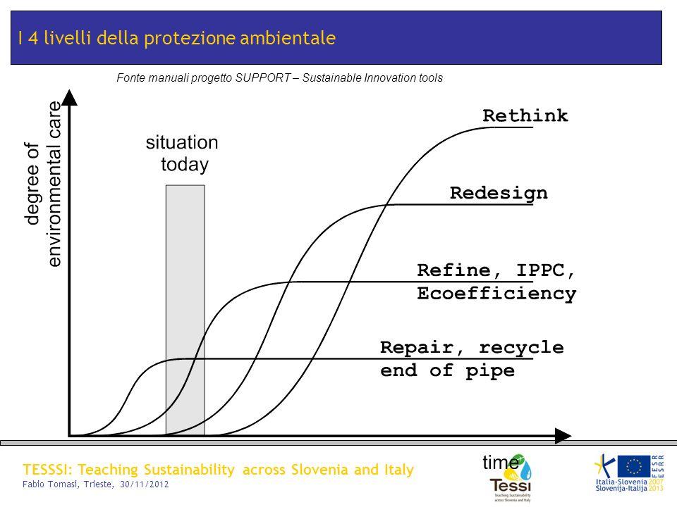 I 4 livelli della protezione ambientale