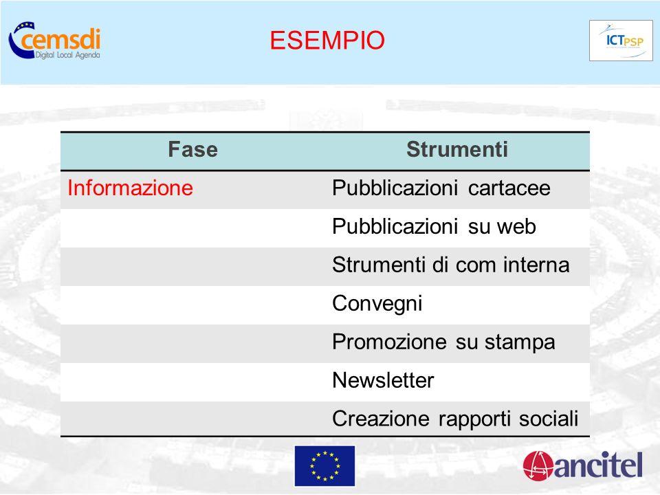 ESEMPIO Fase Strumenti Informazione Pubblicazioni cartacee