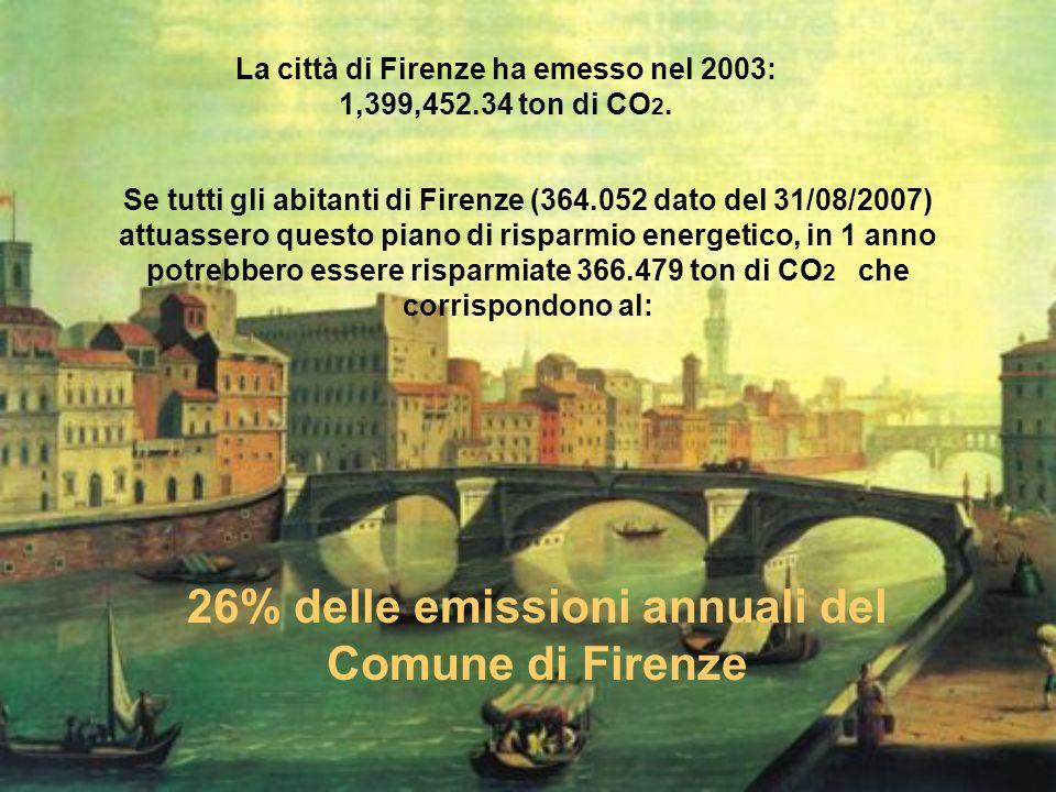 26% delle emissioni annuali del Comune di Firenze