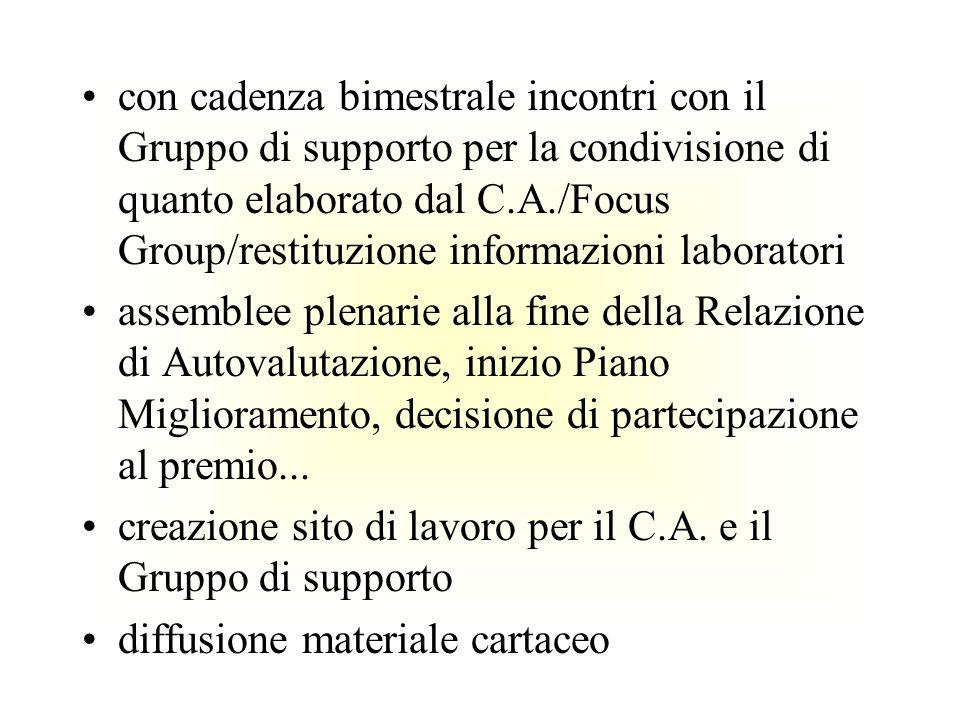 con cadenza bimestrale incontri con il Gruppo di supporto per la condivisione di quanto elaborato dal C.A./Focus Group/restituzione informazioni laboratori