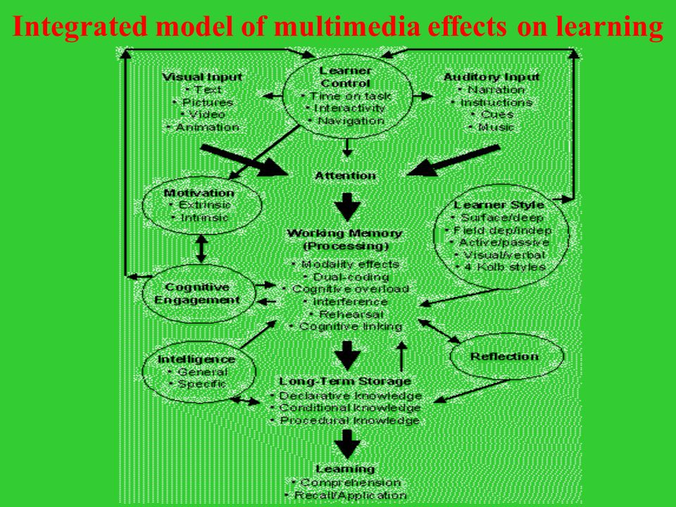 Integrated model of multimedia effects on learning