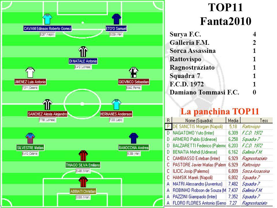 TOP11 Fanta2010 La panchina TOP11 Surya F.C. 4 Galleria F.M. 2