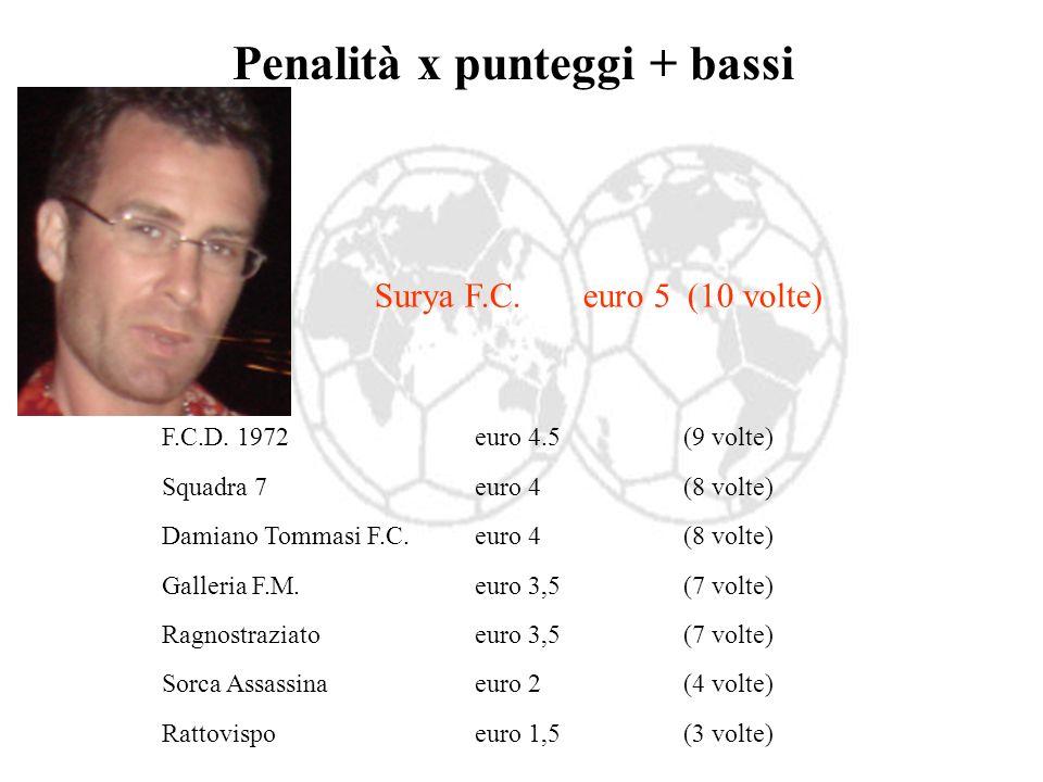 Penalità x punteggi + bassi