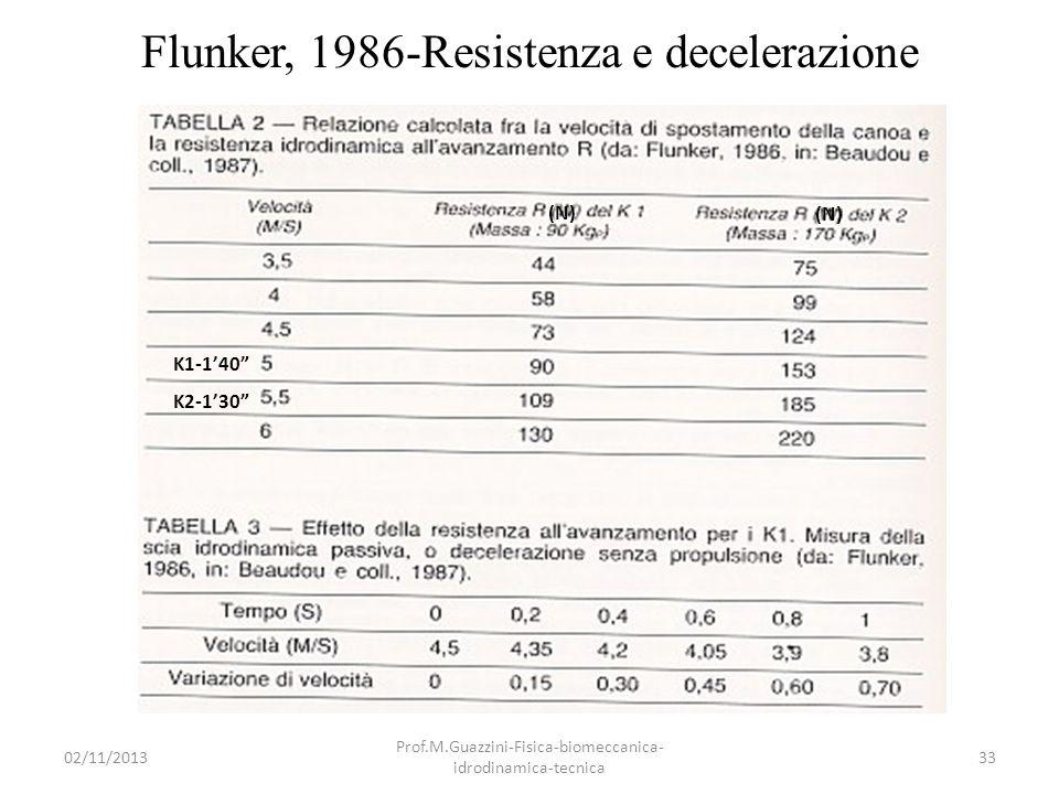 Flunker, 1986-Resistenza e decelerazione
