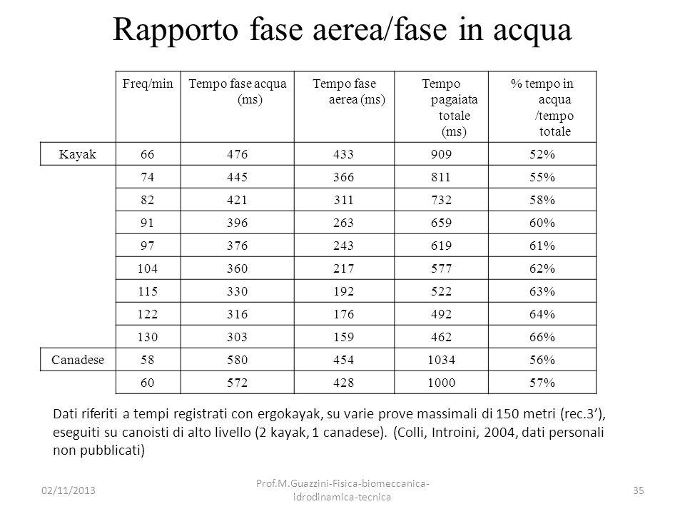 Rapporto fase aerea/fase in acqua