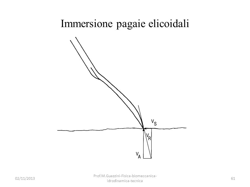Immersione pagaie elicoidali