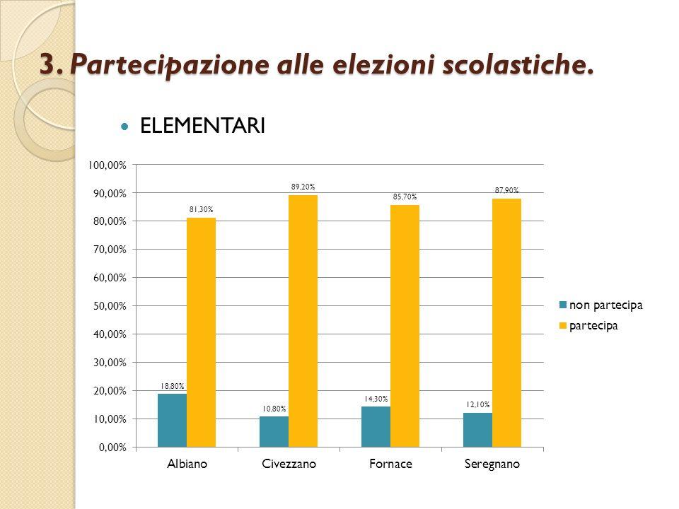 3. Partecipazione alle elezioni scolastiche.