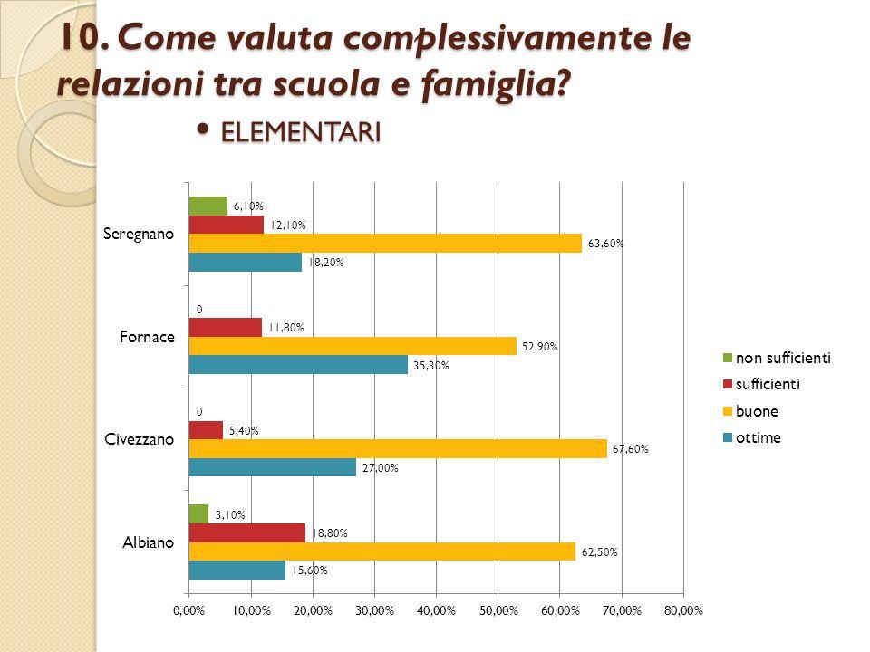 10. Come valuta complessivamente le relazioni tra scuola e famiglia