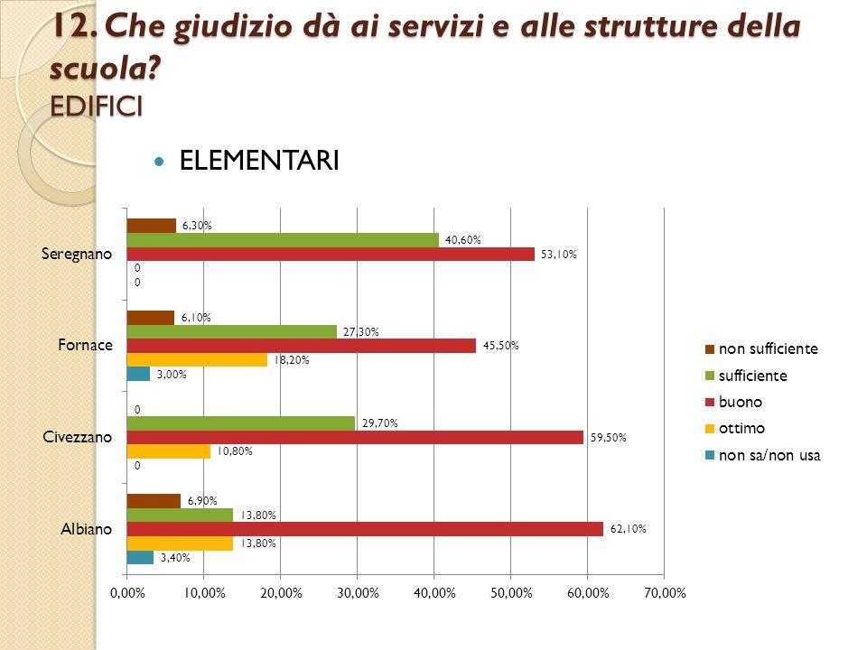 12. Che giudizio dà ai servizi e alle strutture della scuola EDIFICI