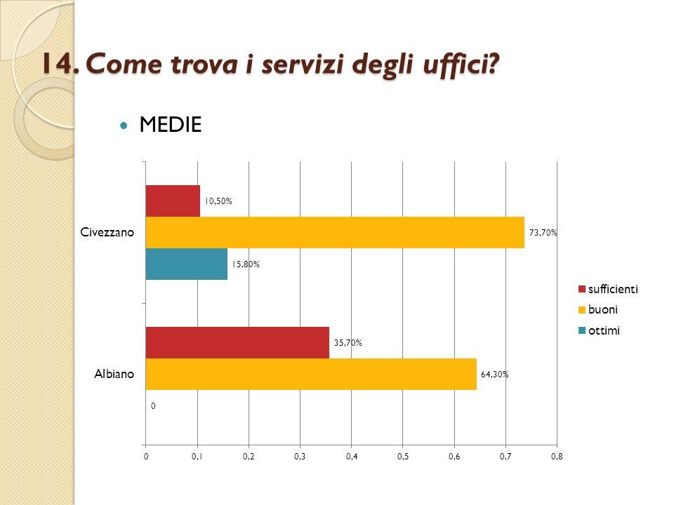14. Come trova i servizi degli uffici