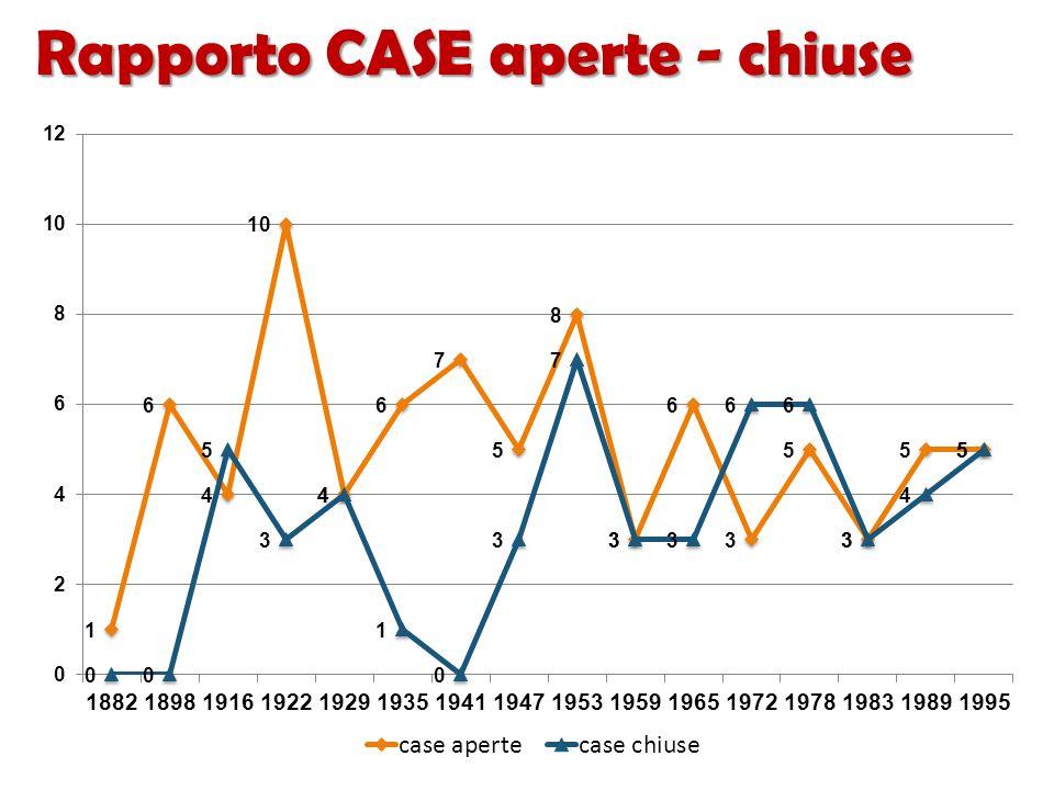 Rapporto CASE aperte - chiuse