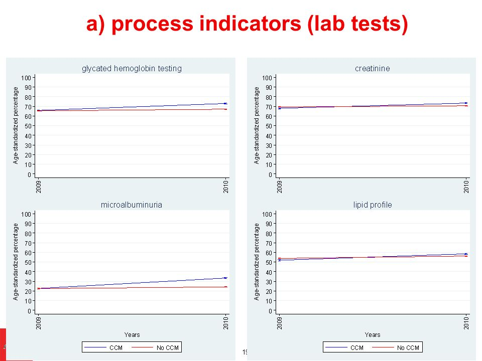 a) process indicators (lab tests)