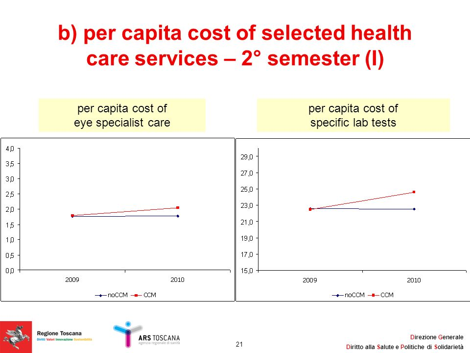 b) per capita cost of selected health care services – 2° semester (I)