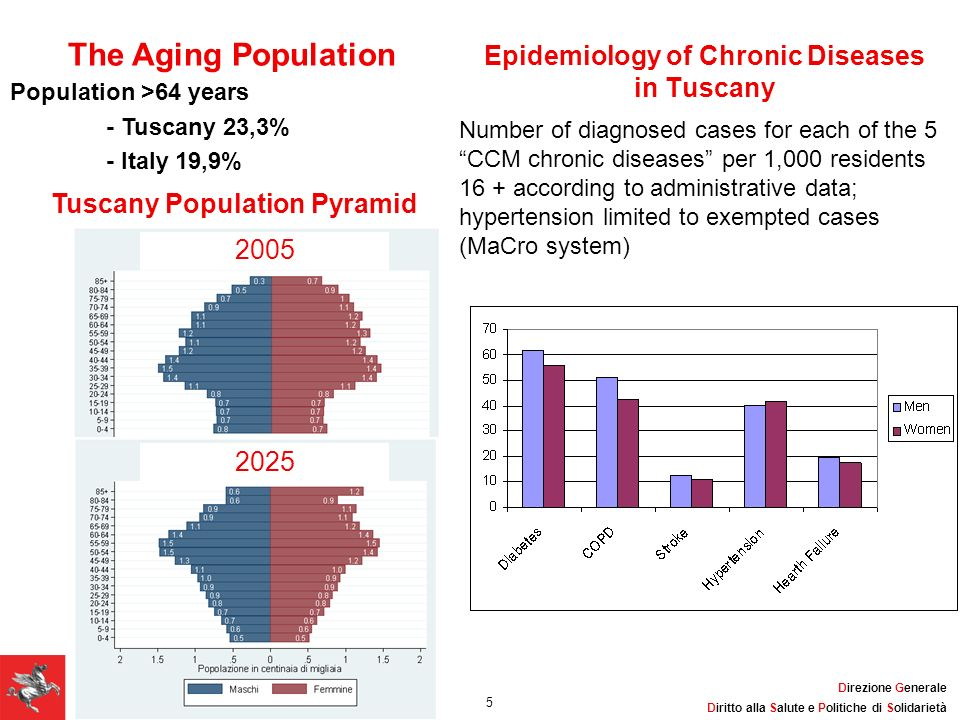 Epidemiology of Chronic Diseases in Tuscany