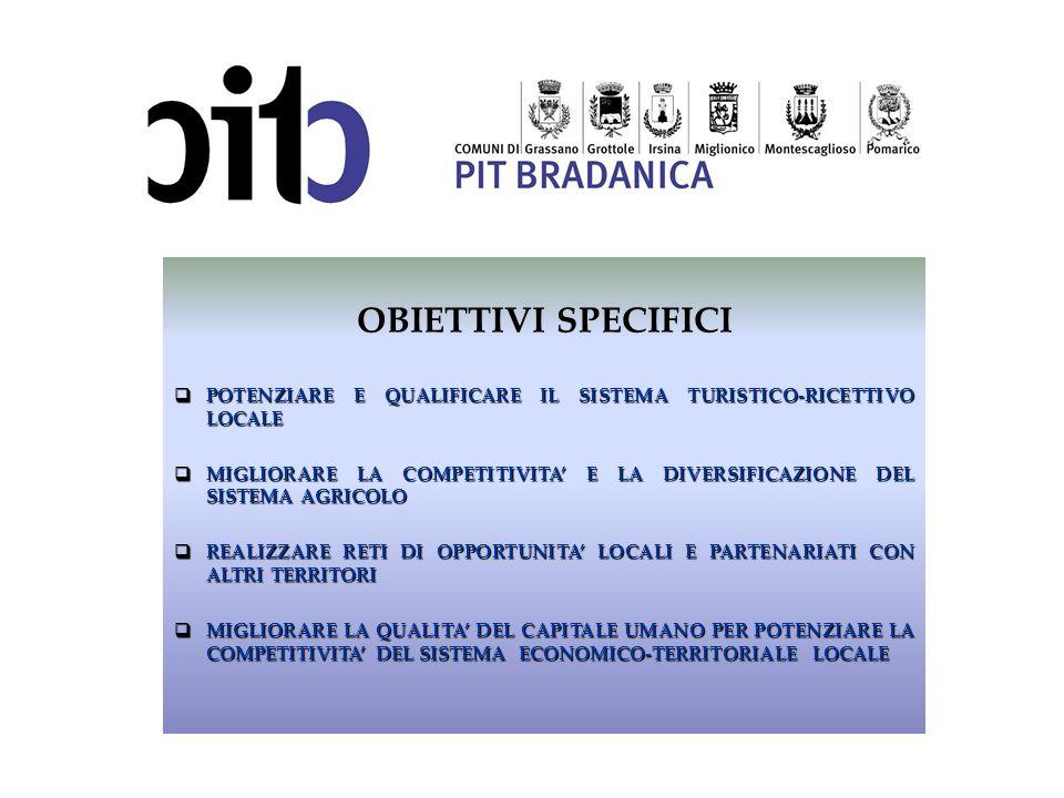 OBIETTIVI SPECIFICIPOTENZIARE E QUALIFICARE IL SISTEMA TURISTICO-RICETTIVO LOCALE.