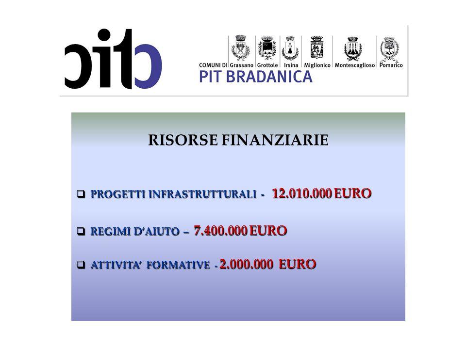RISORSE FINANZIARIE PROGETTI INFRASTRUTTURALI - 12.010.000 EURO