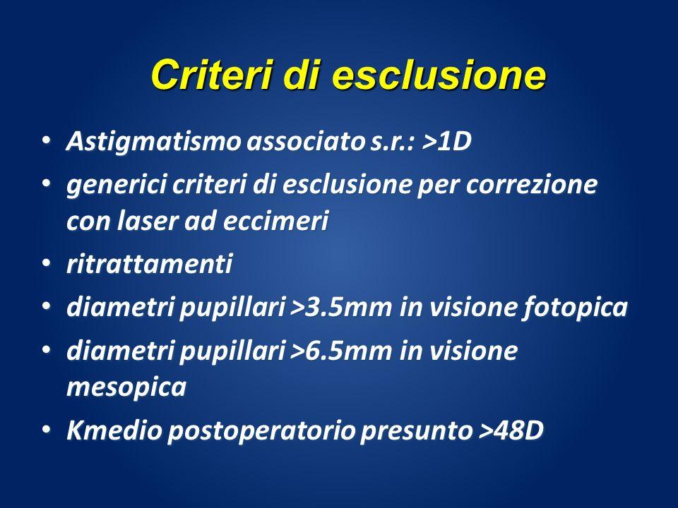 Criteri di esclusione Astigmatismo associato s.r.: >1D