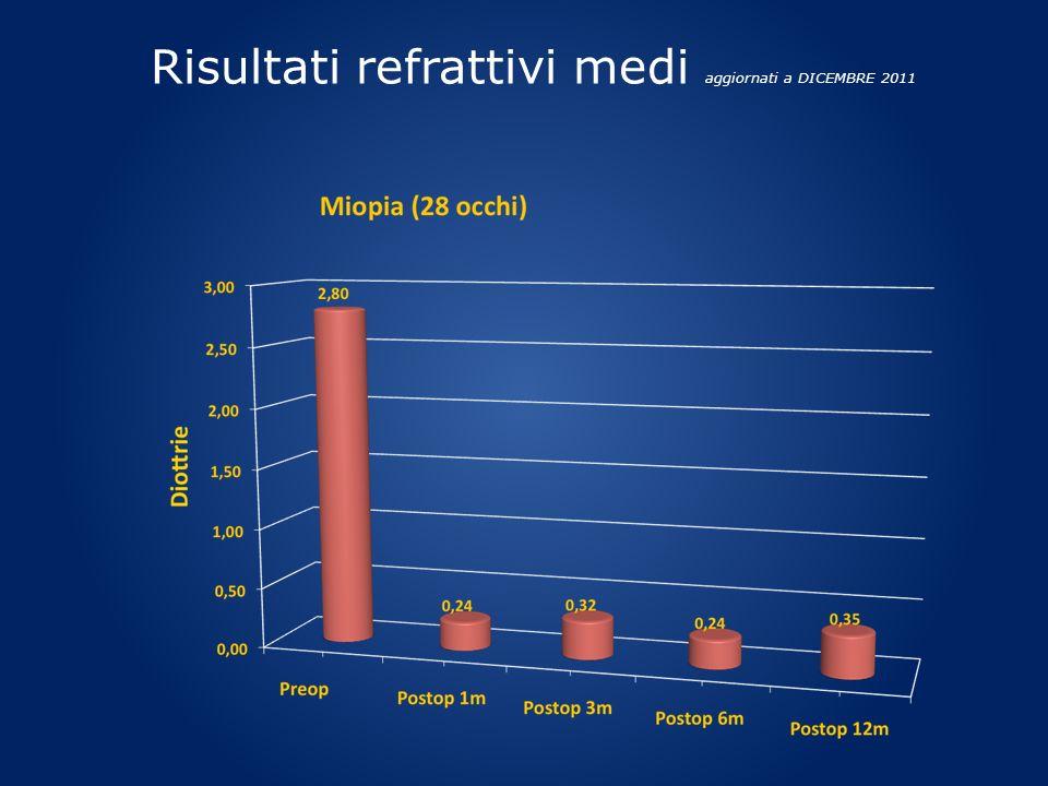 Risultati refrattivi medi aggiornati a DICEMBRE 2011