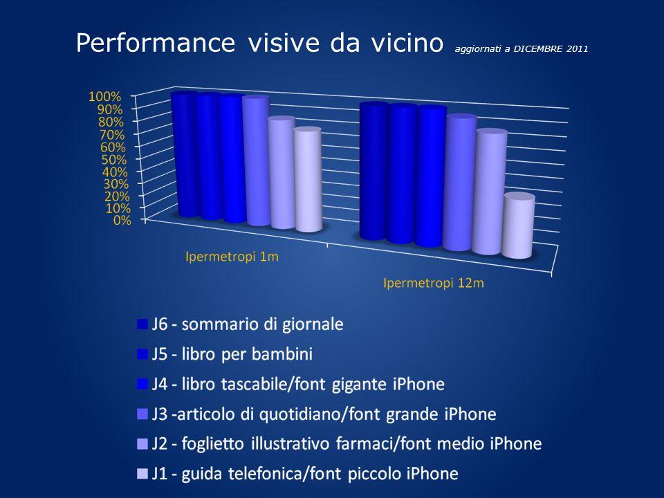 Performance visive da vicino aggiornati a DICEMBRE 2011