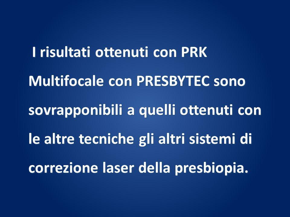 I risultati ottenuti con PRK Multifocale con PRESBYTEC sono sovrapponibili a quelli ottenuti con le altre tecniche gli altri sistemi di correzione laser della presbiopia.