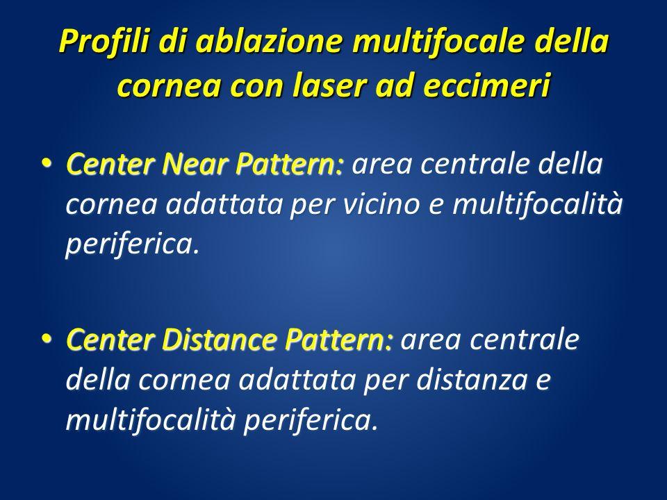 Profili di ablazione multifocale della cornea con laser ad eccimeri