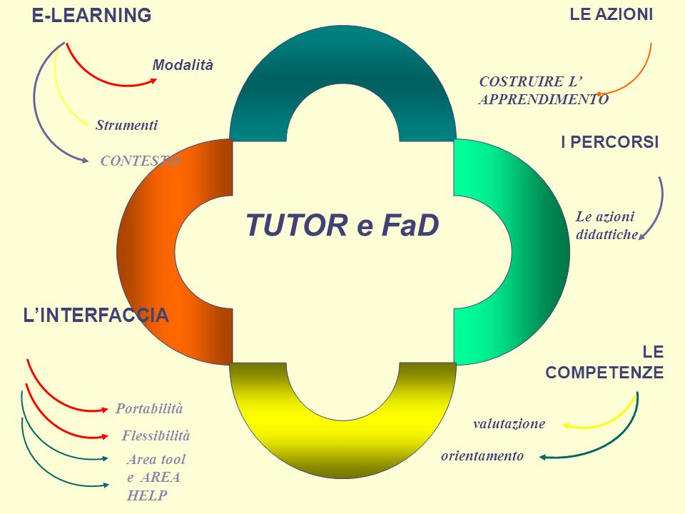 TUTOR e FaD E-LEARNING L'INTERFACCIA LE AZIONI I PERCORSI