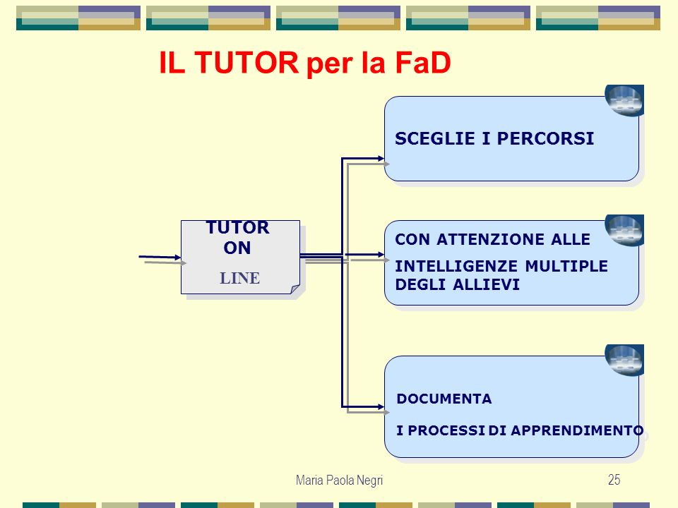 IL TUTOR per la FaD TUTOR ON LINE INTELLIGENZE MULTIPLE DEGLI ALLIEVI