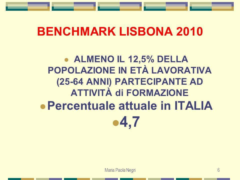 Percentuale attuale in ITALIA