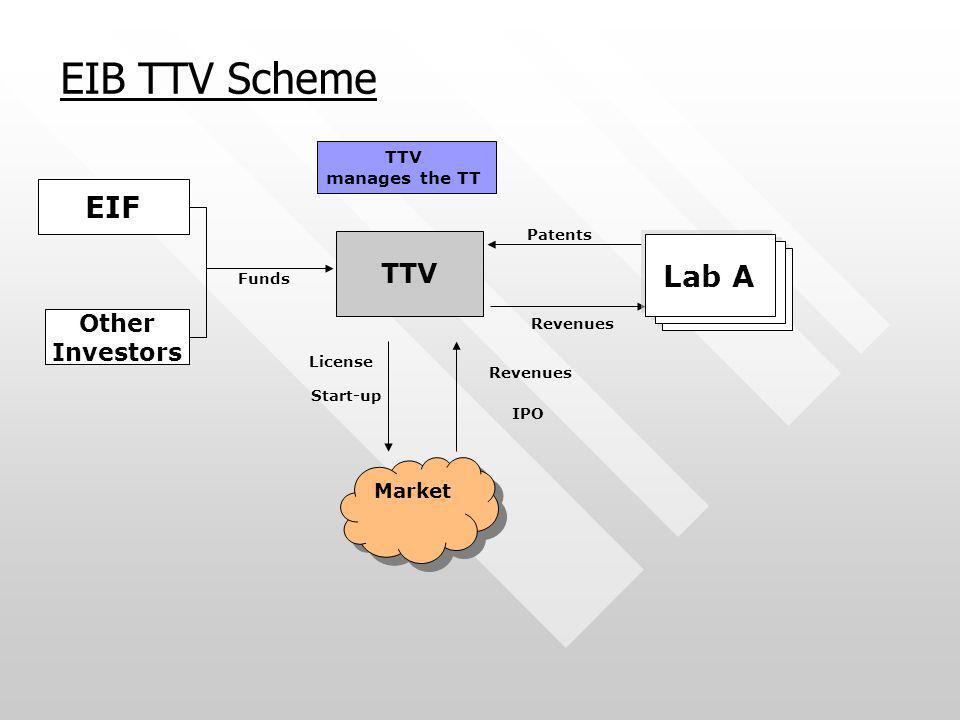 EIB TTV Scheme EIF Lab A Lab A Lab A TTV Other Investors Market TTV