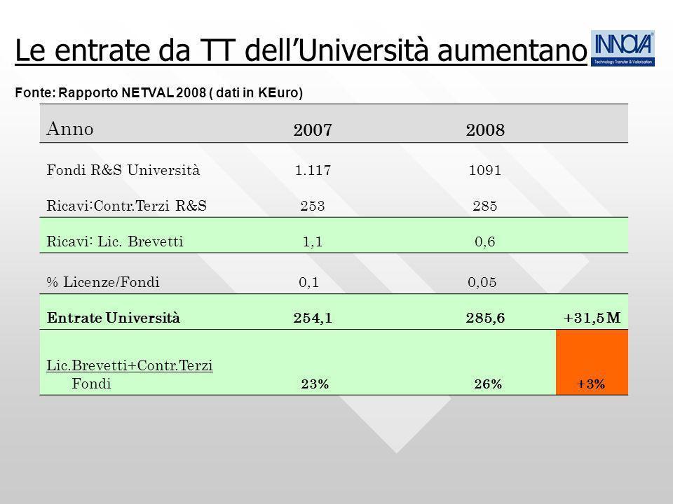 Le entrate da TT dell'Università aumentano Fonte: Rapporto NETVAL 2008 ( dati in KEuro)