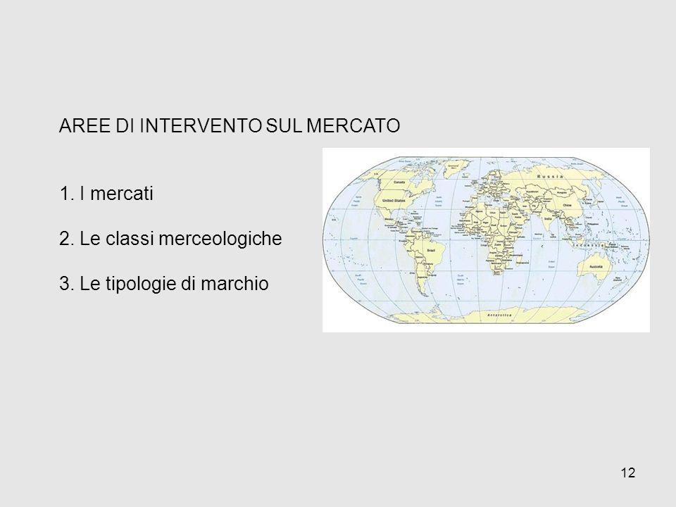 AREE DI INTERVENTO SUL MERCATO