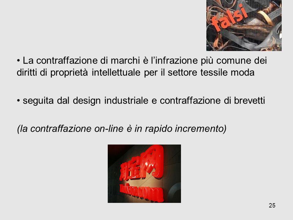 La contraffazione di marchi è l'infrazione più comune dei diritti di proprietà intellettuale per il settore tessile moda