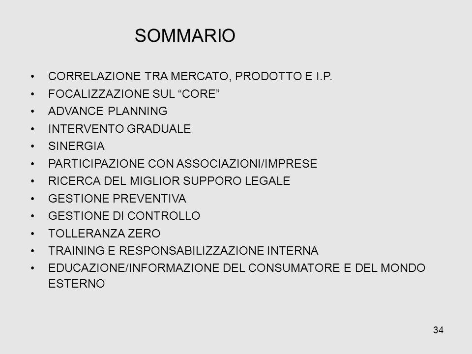 SOMMARIO CORRELAZIONE TRA MERCATO, PRODOTTO E I.P.