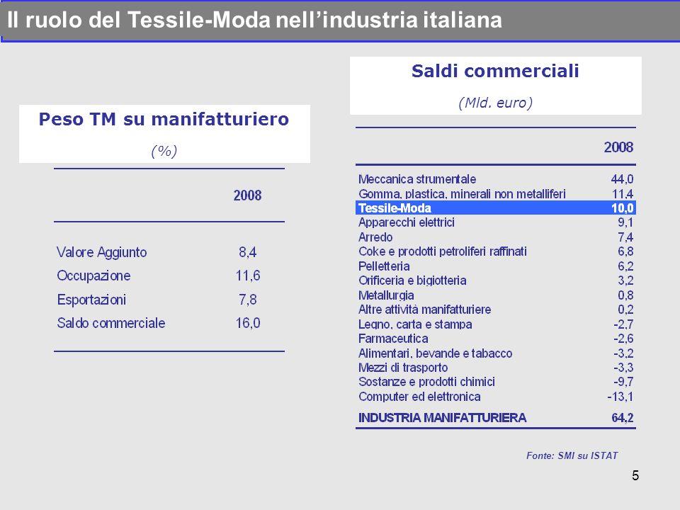 Peso TM su manifatturiero