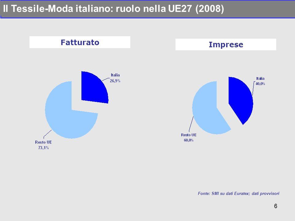 Il Tessile-Moda italiano: ruolo nella UE27 (2008)