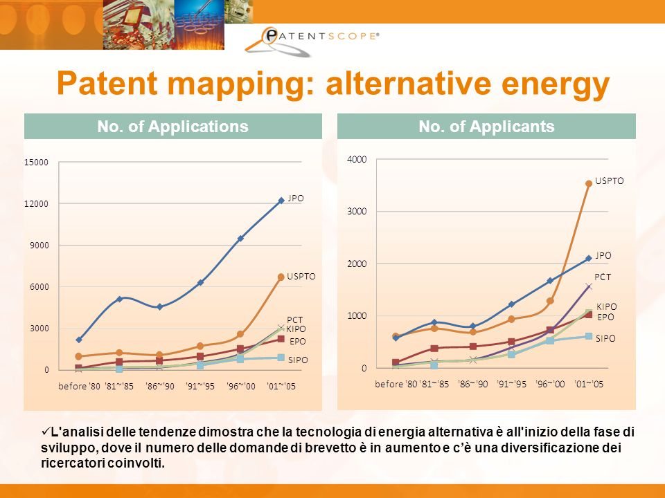 Patent mapping: alternative energy