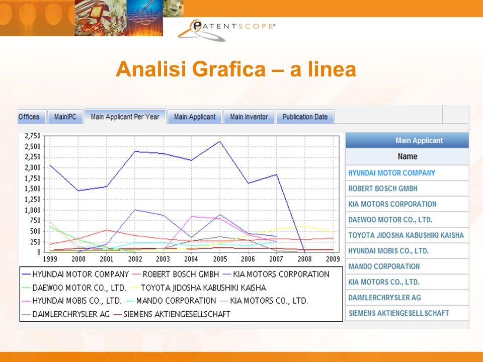 Analisi Grafica – a linea