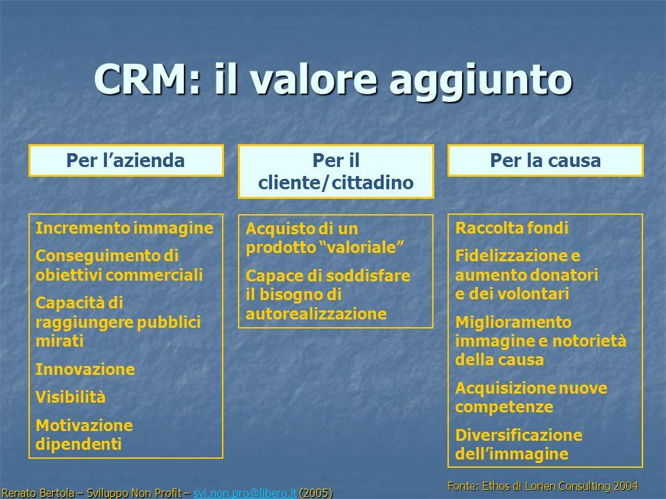 CRM: il valore aggiunto