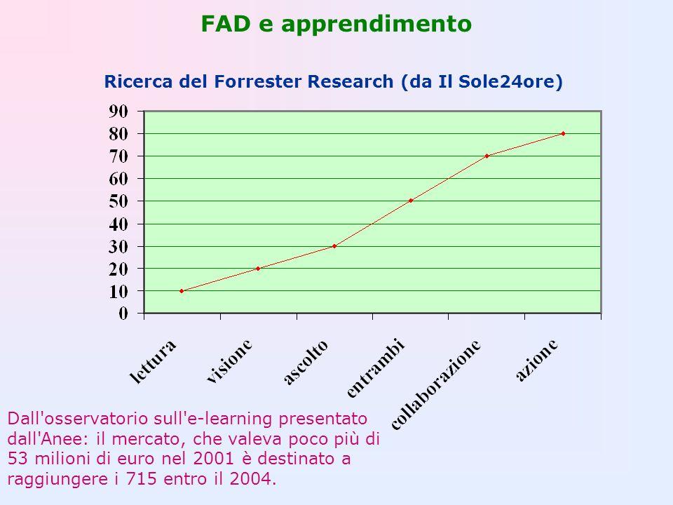 Ricerca del Forrester Research (da Il Sole24ore)