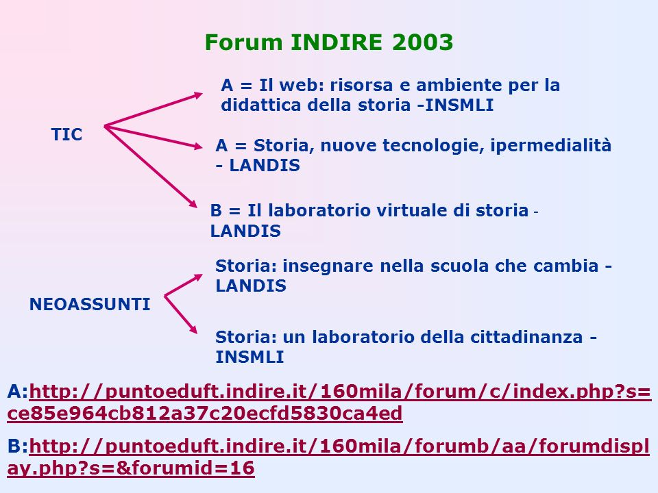 Forum INDIRE 2003 A = Il web: risorsa e ambiente per la didattica della storia -INSMLI. TIC. A = Storia, nuove tecnologie, ipermedialità - LANDIS.