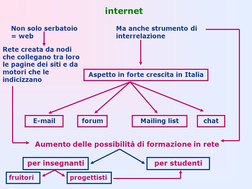 internet Aumento delle possibilità di formazione in rete